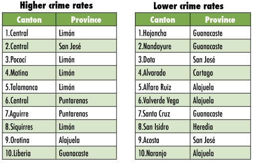 Crime Index 2014