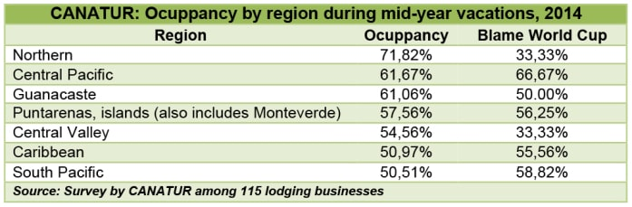 Hotels occupancy by region, 07 2014