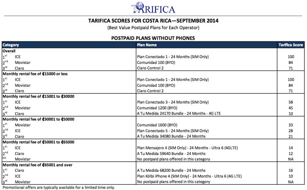Tarifica scores for Costa Rica, Sep. 2014