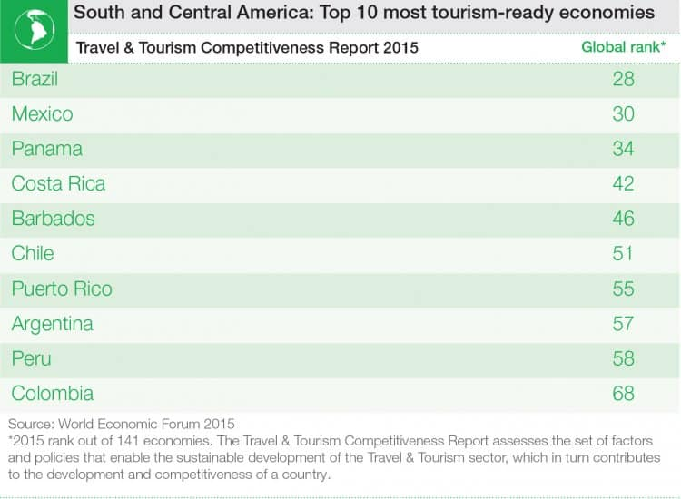 Top 10 most tourism-ready economies