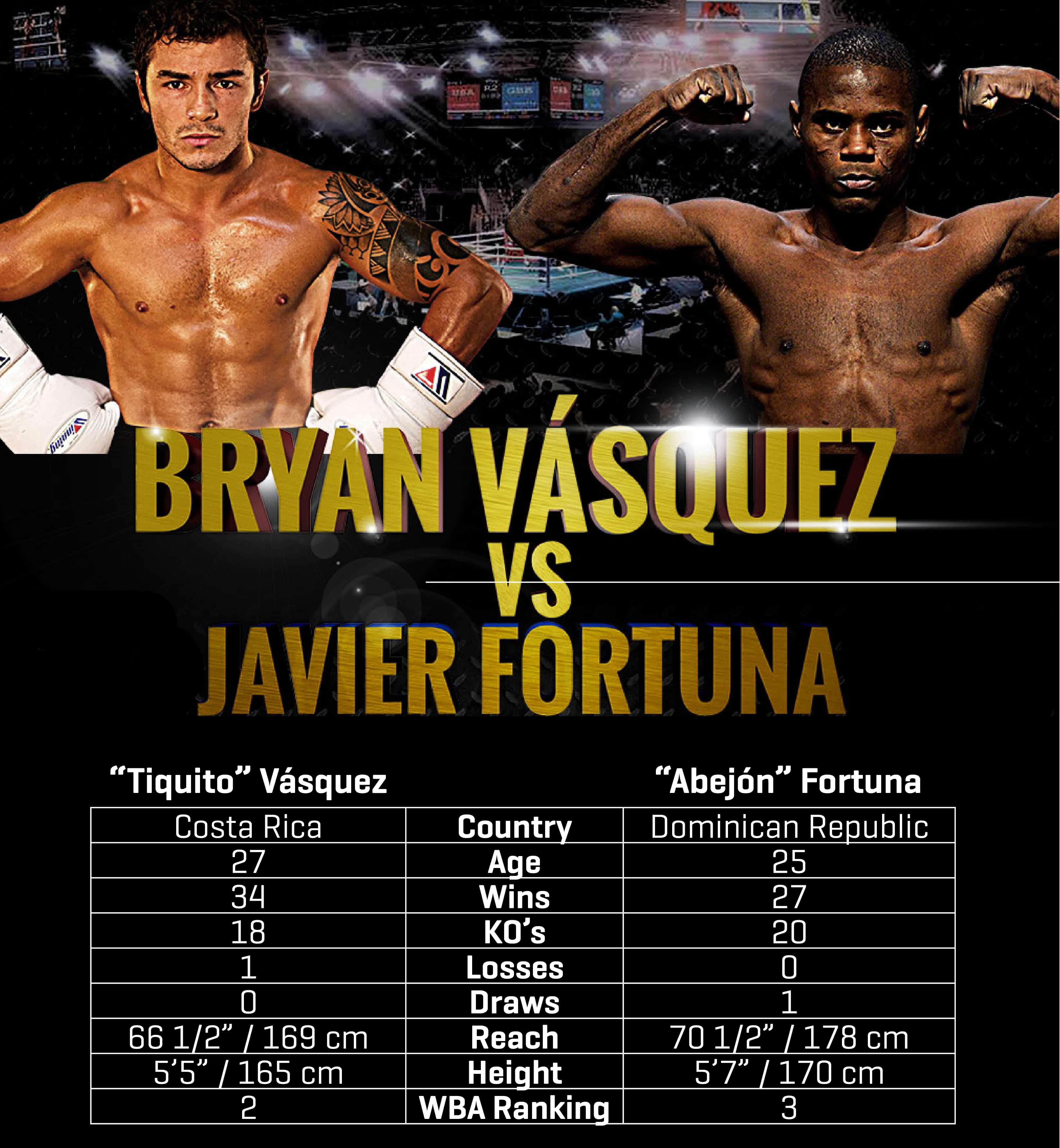 Bryan Vásquez vs Javier Fortuna
