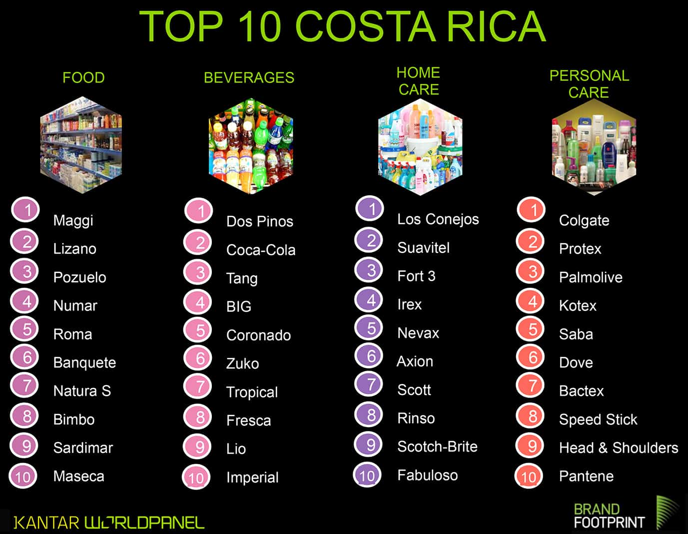 Costa Rica's Top 10 brands by category