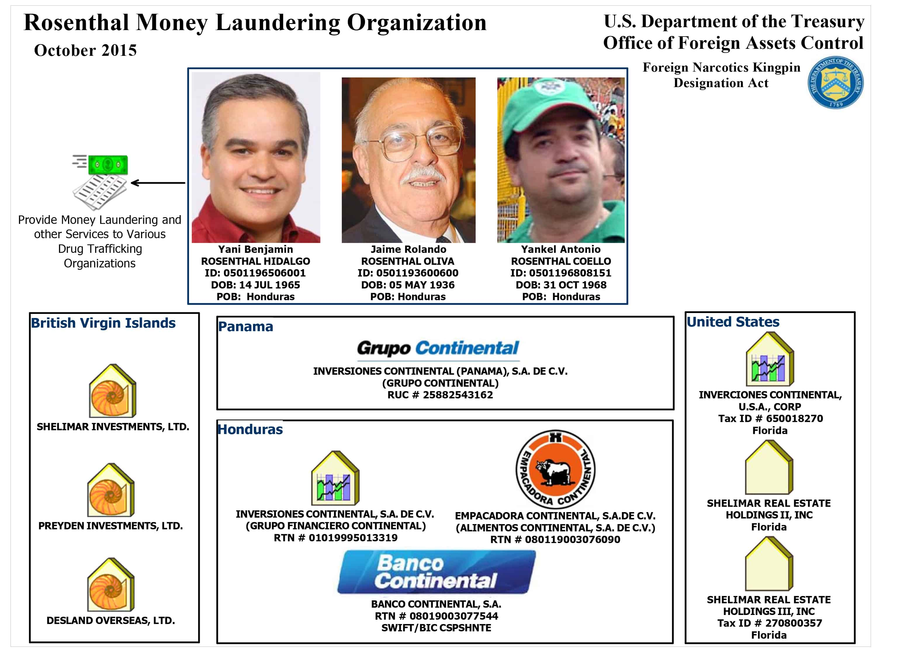 graphic of Rosenthal Money Laundering Organization