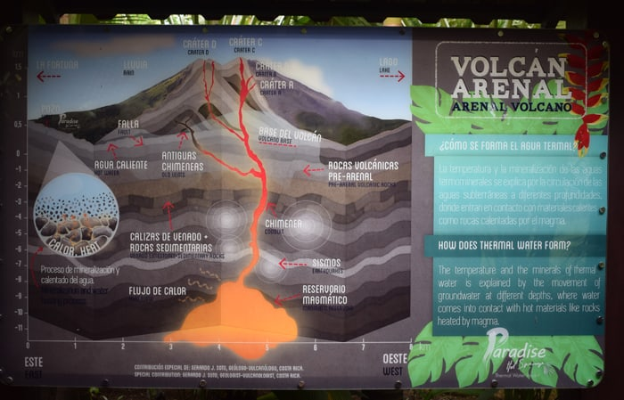 A graphic explaining the inner workings of Arenal at Paradise Hot Springs, developed by vulcanologist Gerardo Soto.