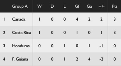 Standings Group A. Gold Cup 2017. Costa Rica's La Sele