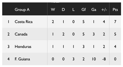CONCACAF Group A Standings. July 14, 2017