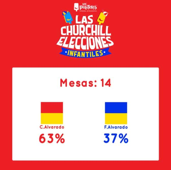 Los Paleteros' children's vote results in Costa Rica.