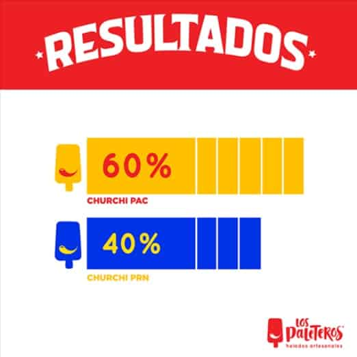 Results of a popsicle-sale poll in Costa Rica, April 2018.