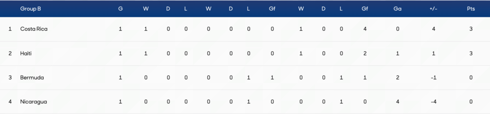Gold Cup Group B standings