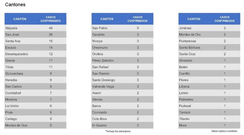Costa Rica coronavirus cases by canton