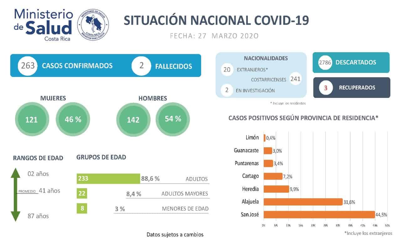 Costa Rica coronavirus cases