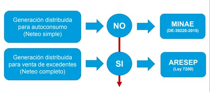 Costa Rica Solar 2020