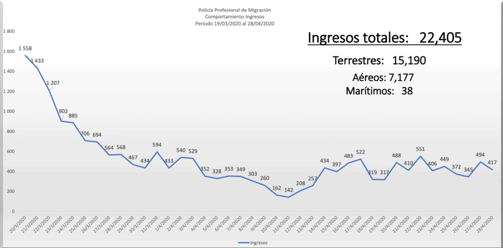 A graph showing daily arrivals to Costa Rica since border restrictions began on March 19.