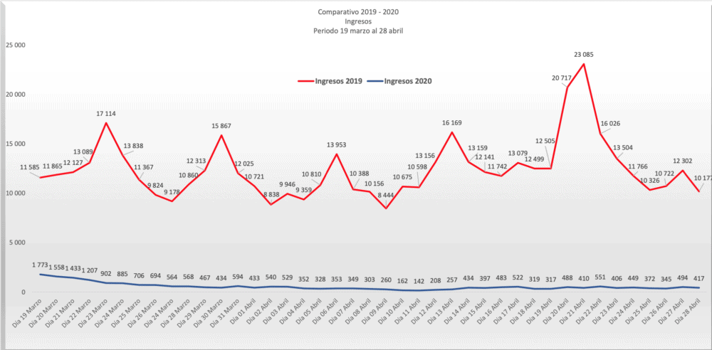 A graph compares daily arrivals to Costa Rica over the same period in 2019 (red) and 2020 (blue).
