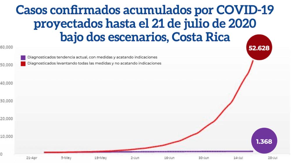 Costa Rica coronavirus projections