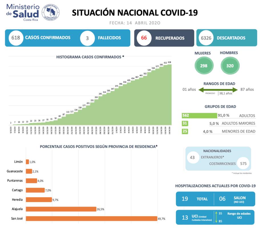 Official COVID-19 (coronavirus) data for Costa Rica.
