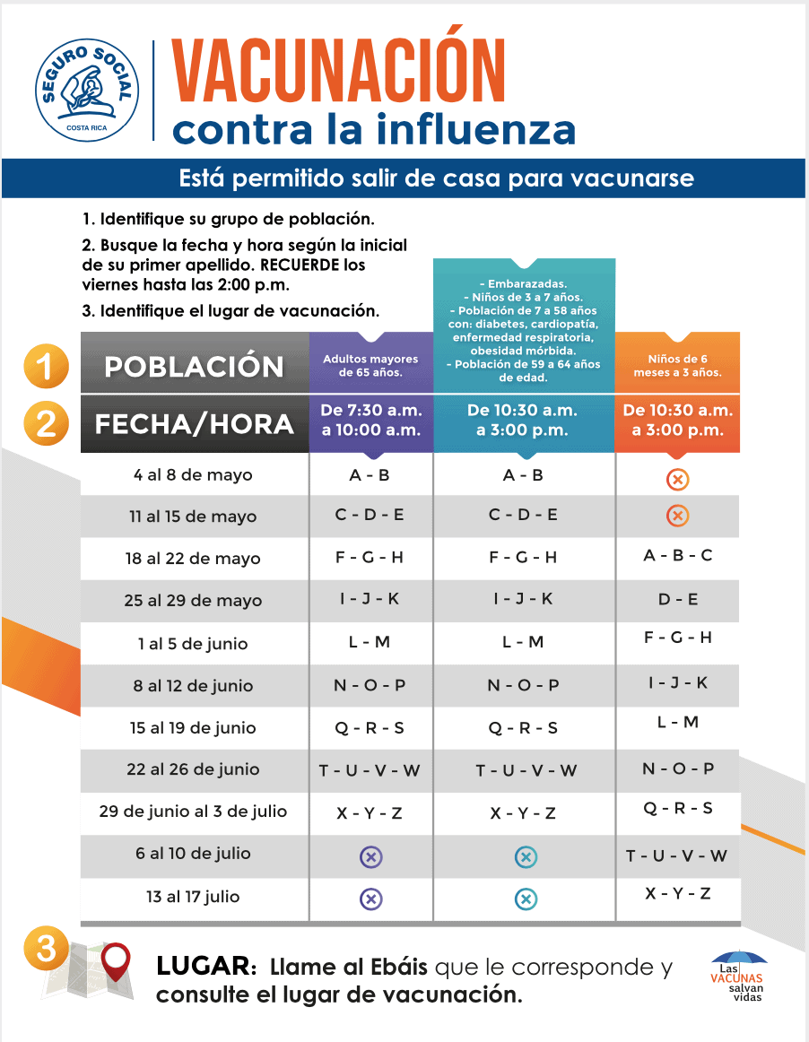 Use this chart to determine when to receive your flu vaccine