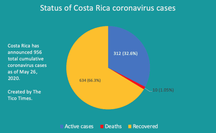 Costa Rica coronavirus breakdown on May 26, 2020