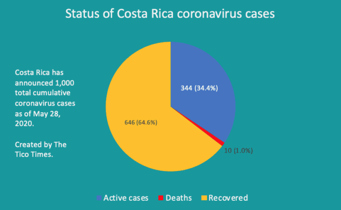 Breakdown of Costa Rica coronavirus cases