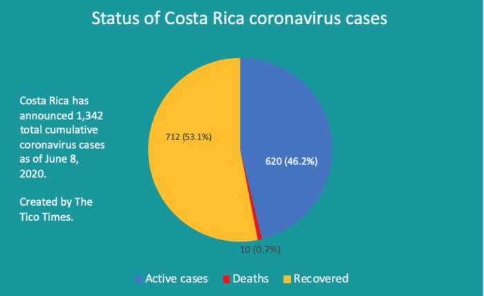 Status of Costa Rica coronavirus cases on June 8, 2020.