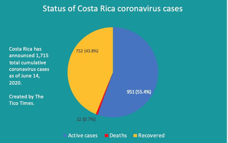 Costa Rica coronavirus breakdown on June 14, 2020