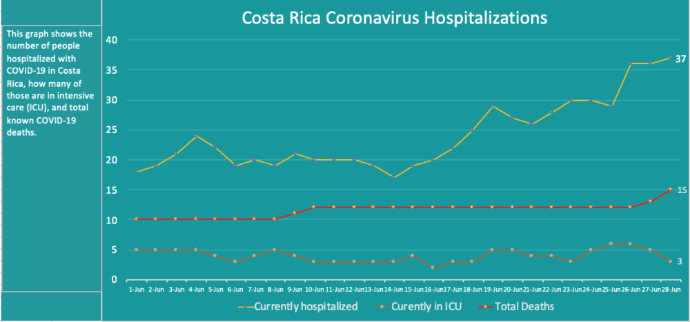 Costa Rica coronavirus hospitalizations June 28, 2020