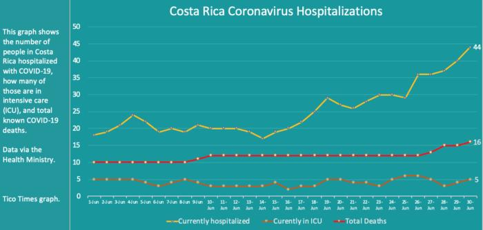 Costa Rica coronavirus hospitalizations on June 30, 2020