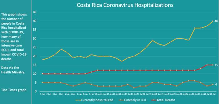Costa Rica hospitalizations on June 29, 2020.