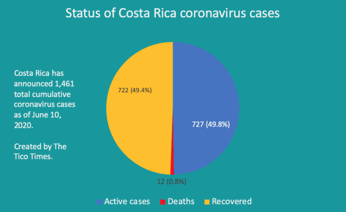 Status of Costa Rica coronavirus cases