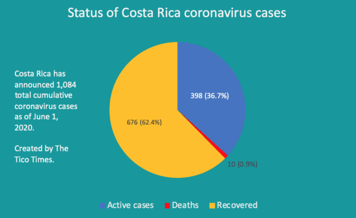 Status of Costa Rica coronavirus cases June 1 2020