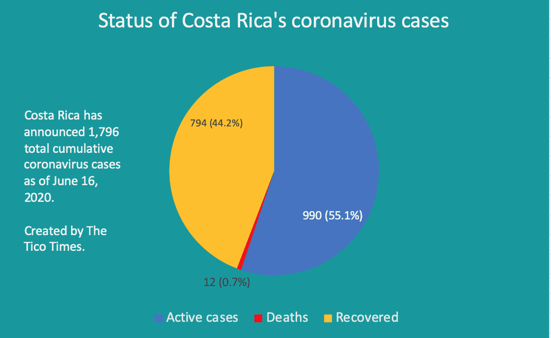 Status of Costa Rica coronavirus cases June 20, 2020
