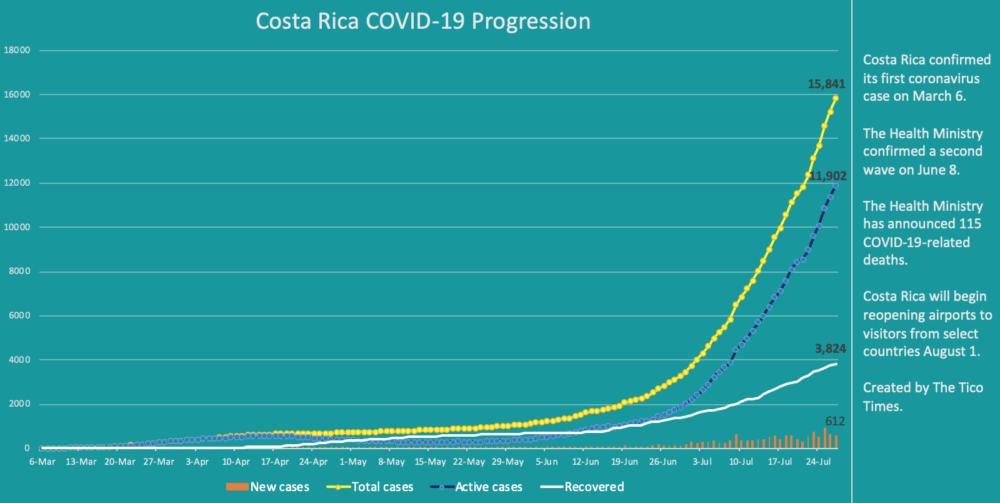 Costa Rica coronavirus cases on July 27, 2020