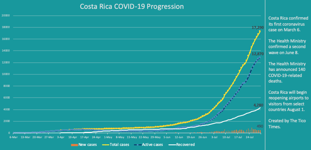 Costa Rica coronavirus cases on July 30, 2020