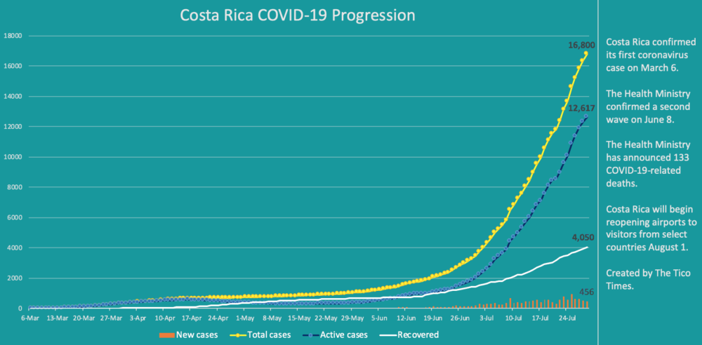 Costa Rica coronavirus data for July 29, 2020