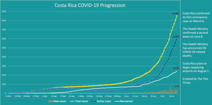 Costa Rica coronavirus updates for July 14, 2020