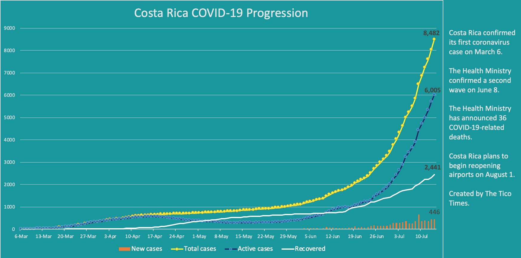 Costa Rica coronavirus data on July 14, 2020