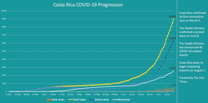 Costa Rica coronavirus updates for July 15, 2020