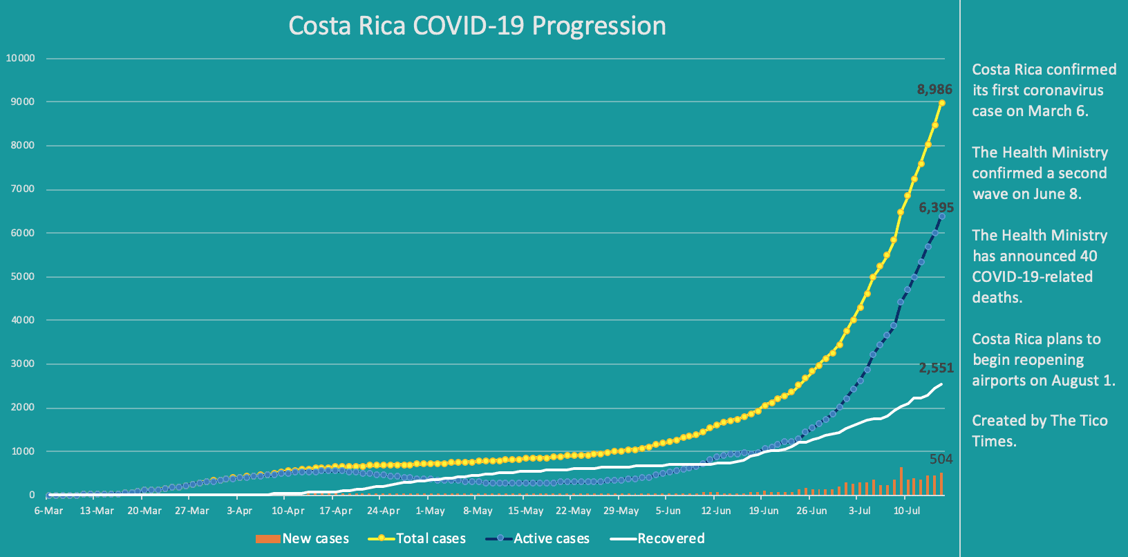 Costa Rica coronavirus data on July 15, 2020