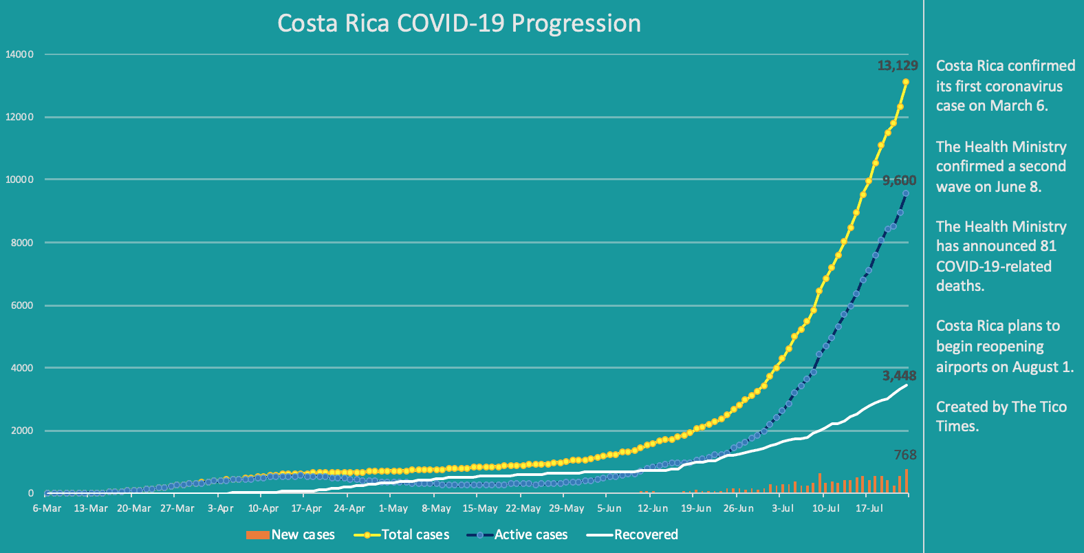 Costa Rica coronavirus data on July 23, 2020