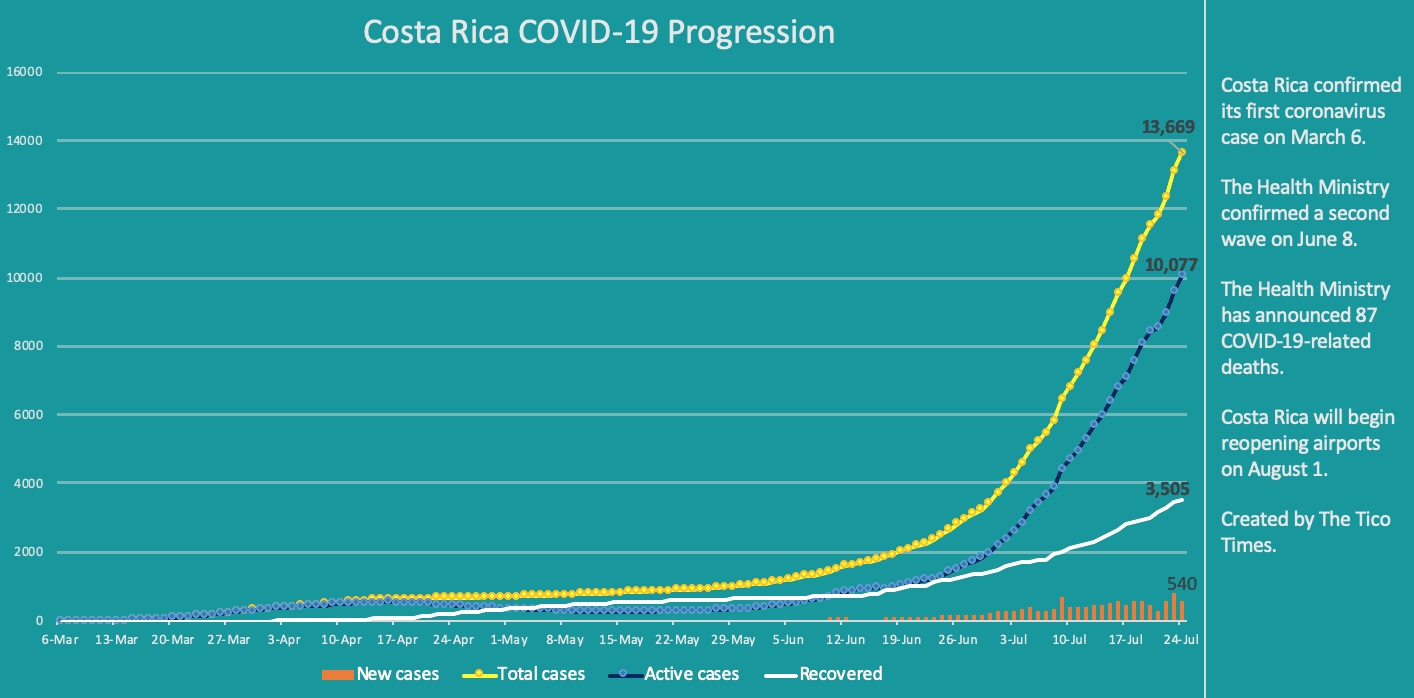Costa Rica coronavirus data on July 24, 2020. Click for full size.