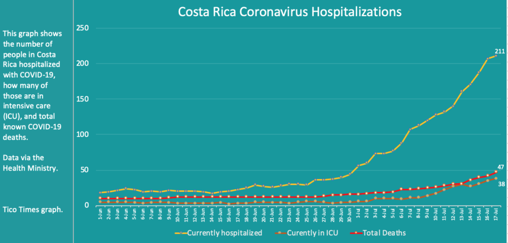 Costa Rica coronavirus deaths and hospitalizations on July 17, 2020