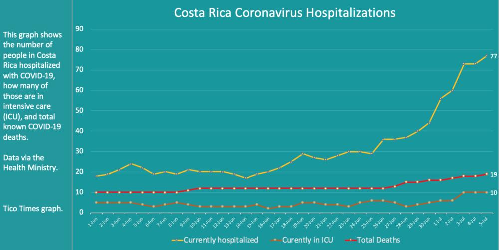 Costa Rica coronavirus hospitalizations July 5, 2020