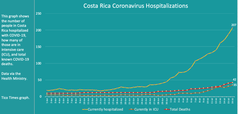 Costa Rica coronavirus hospitalizations and deaths as of July 16, 2020.