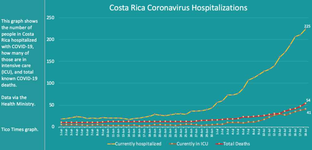 Costa Rica coronavirus hospitalizations and deaths on July 18, 2020