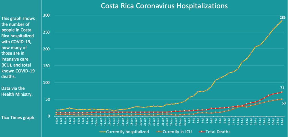 Costa Rica coronavirus hospitalizations and deaths on July 22, 2020