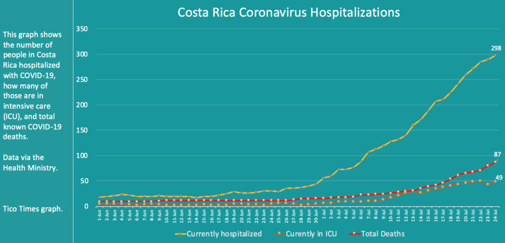 Costa Rica coronavirus hospitalizations and deaths on July 24, 2020