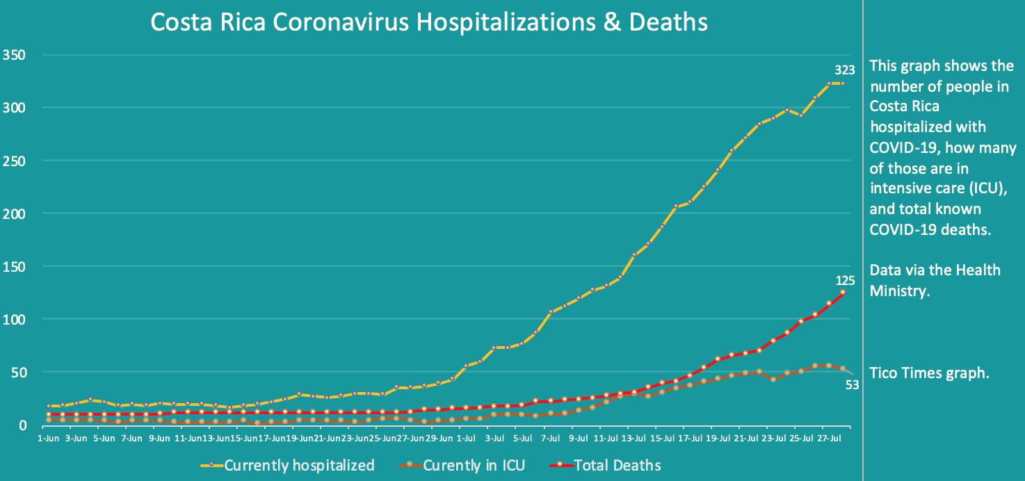 Costa Rica coronavirus hospitalizations and deaths on July 28, 2020