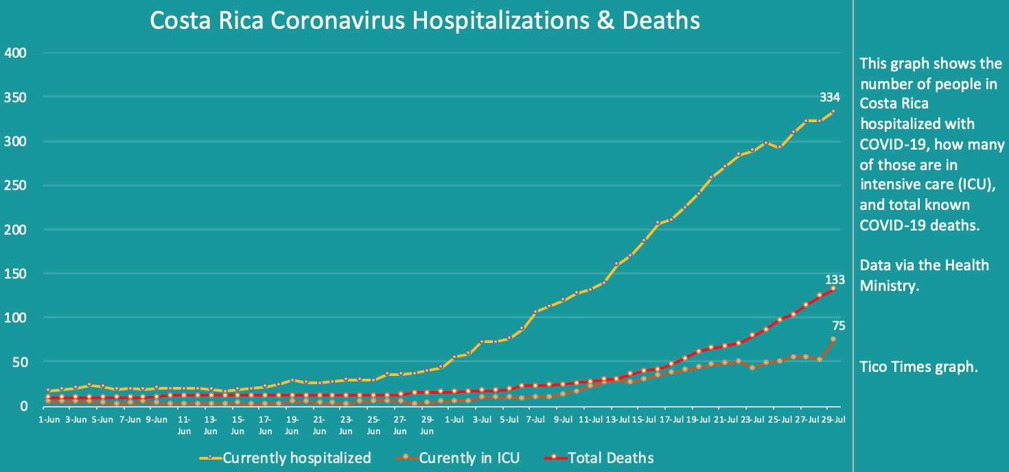 Costa Rica coronavirus hospitalizations and deaths on July 29, 2020