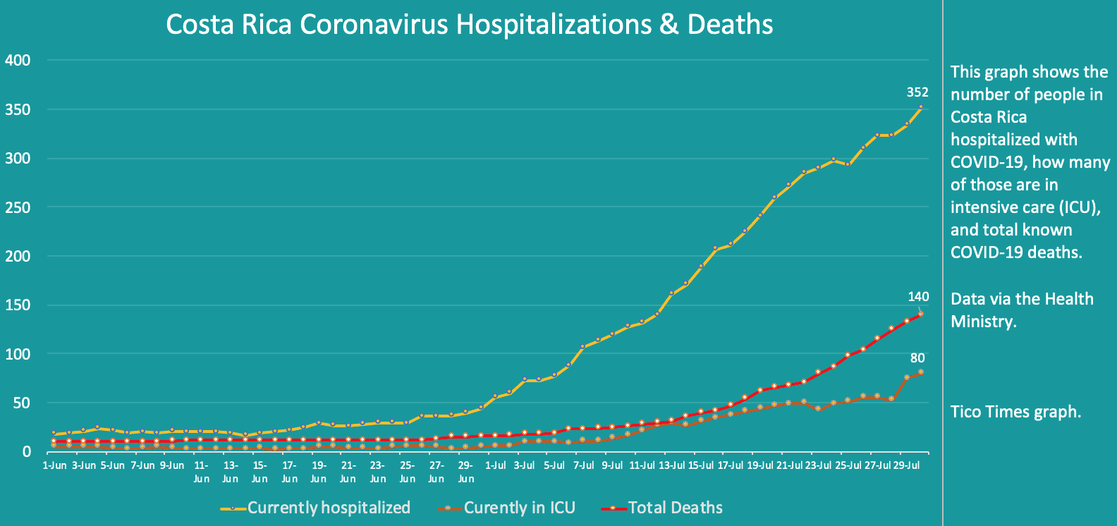 Costa Rica coronavirus hospitalizations and deaths on July 30, 2020