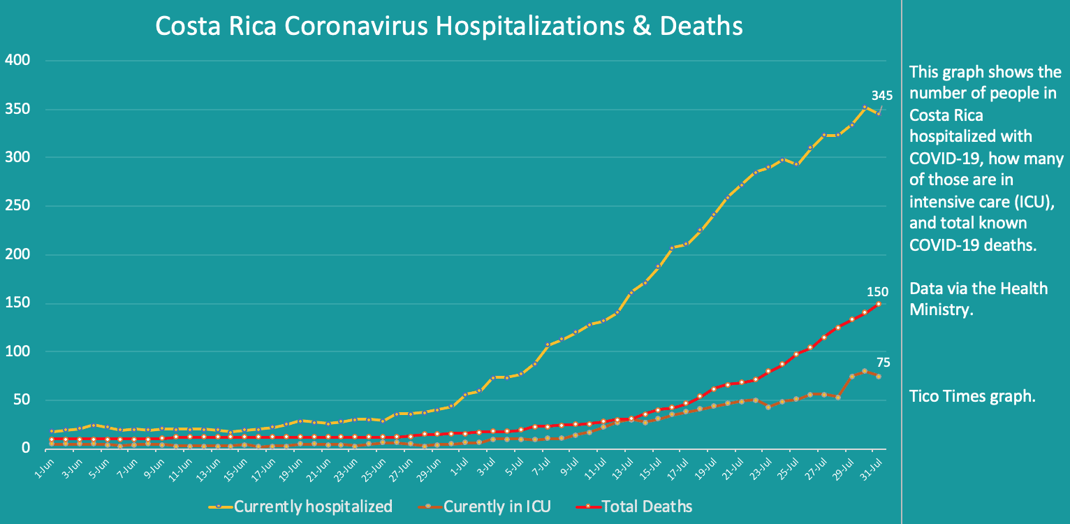Costa Rica coronavirus hospitalizations and deaths on July 31, 2020